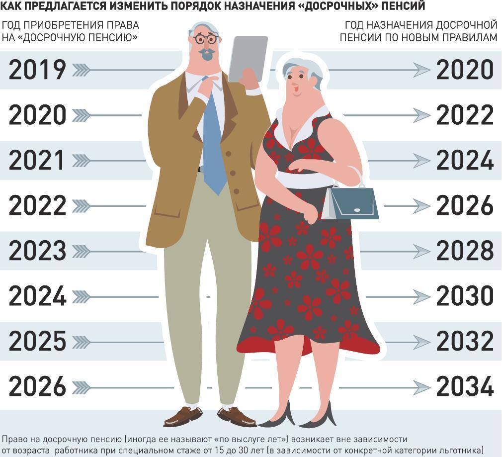 досрочно на пенсию с биржи в 2021 предпенсионного возраста как