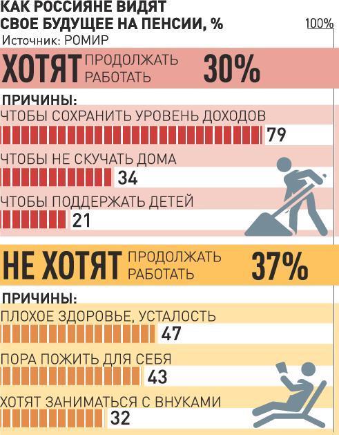 20 процентов не получат пенсий минимальная пенсия в 2010 году